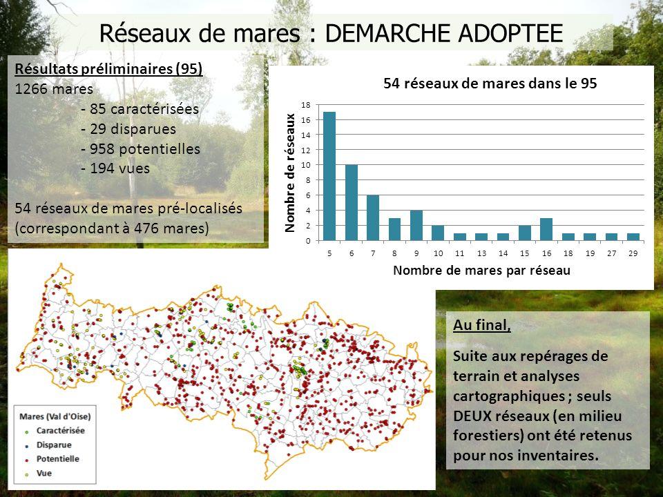 Résultats préliminaires (95) 1266 mares - 85 caractérisées - 29 disparues - 958 potentielles - 194 vues 54 réseaux de mares pré-localisés (corresponda