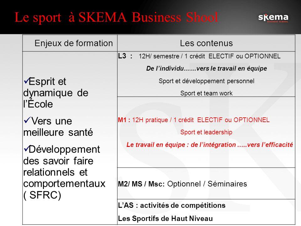 Le sport à SKEMA Business Shool Enjeux de formationLes contenus Esprit et dynamique de lÉcole Vers une meilleure santé Développement des savoir faire