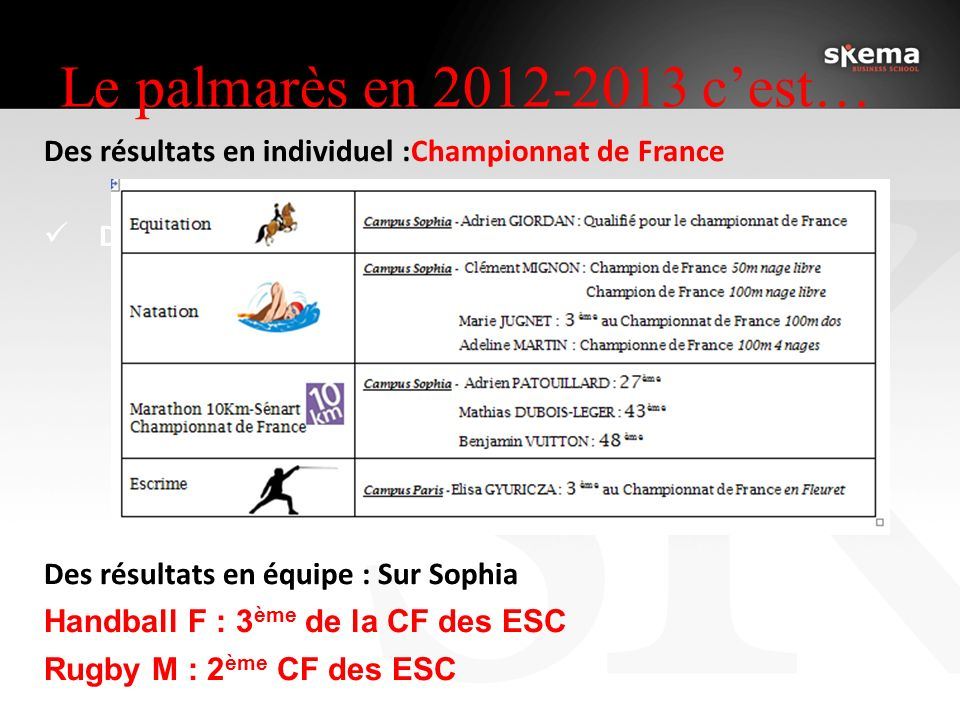 Le palmarès en 2012-2013 cest… Des résultats en individuel :Championnat de France Des résultats en équipe : Des résultats en équipe : Sur Sophia Handball F : 3 ème de la CF des ESC Rugby M : 2 ème CF des ESC