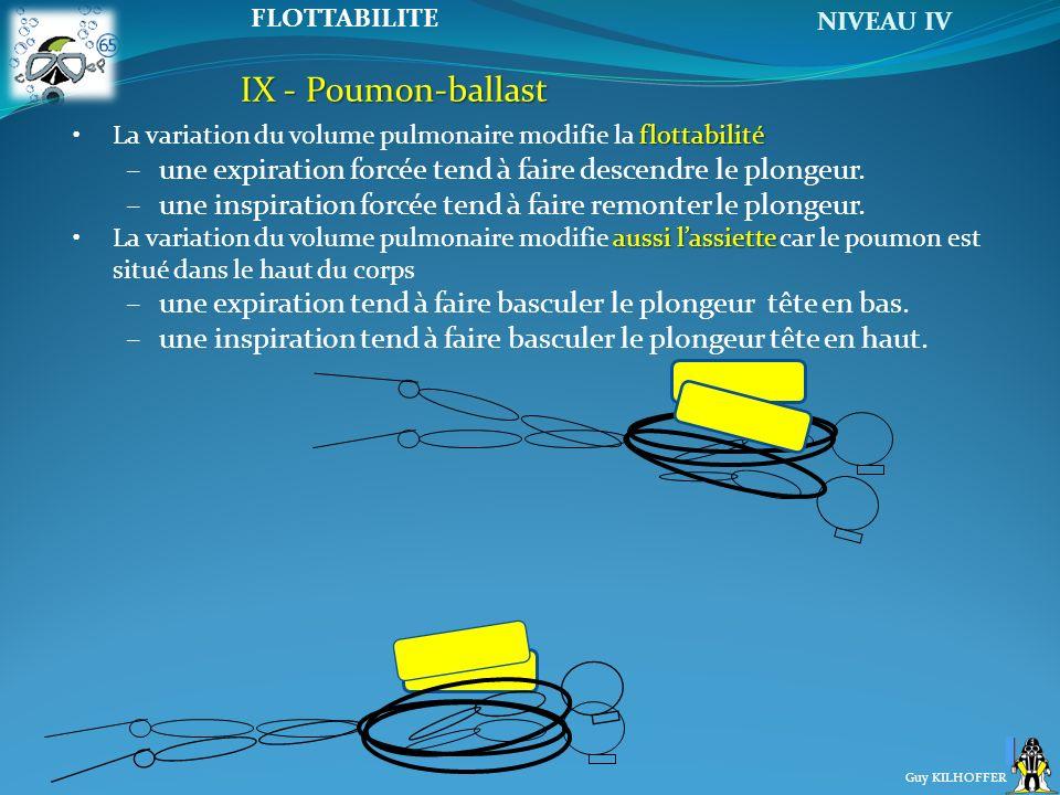 NIVEAU IV Guy KILHOFFER FLOTTABILITE IX - Poumon-ballast flottabilitéLa variation du volume pulmonaire modifie la flottabilité –une expiration forcée