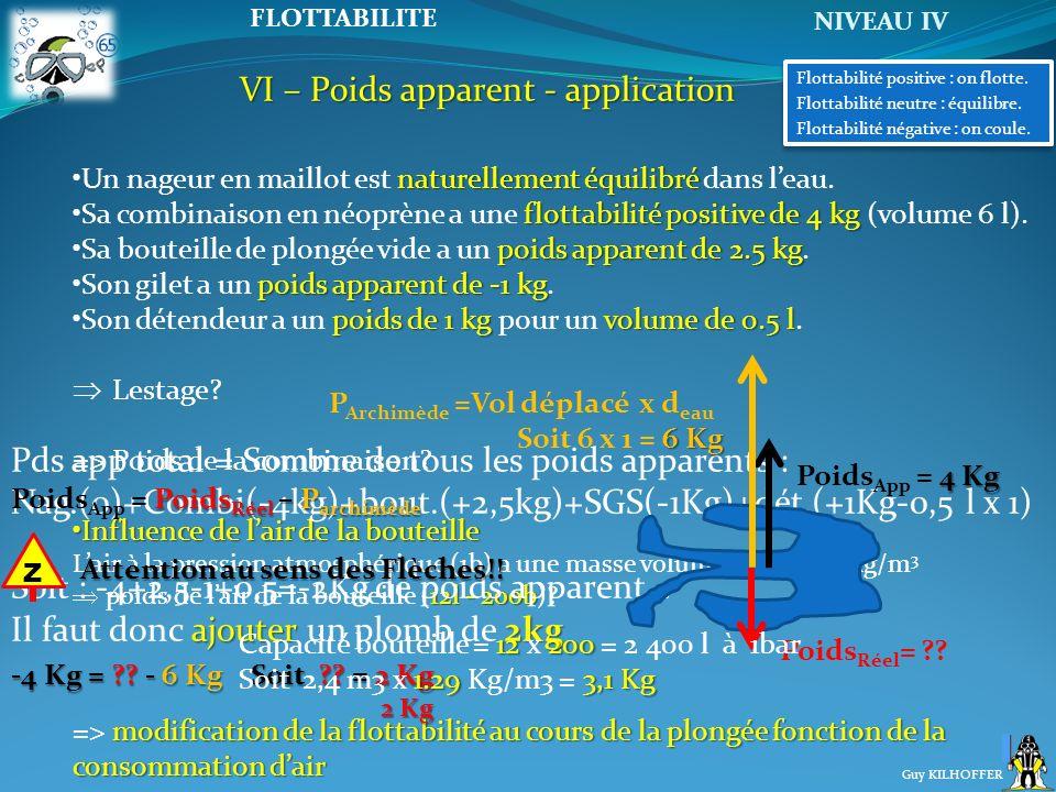 NIVEAU IV Guy KILHOFFER FLOTTABILITE VI – Poids apparent - application naturellement équilibréUn nageur en maillot est naturellement équilibré dans le