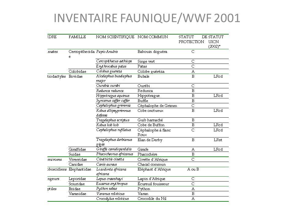 INVENTAIRE FAUNIQUE/WWF 2001