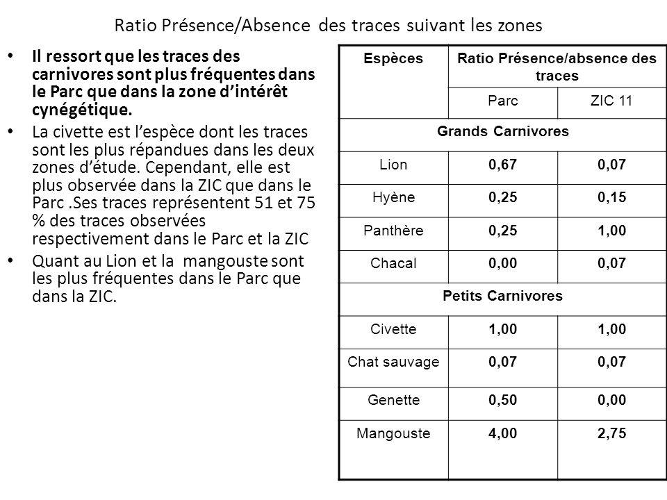 Ratio Présence/Absence des traces suivant les zones Il ressort que les traces des carnivores sont plus fréquentes dans le Parc que dans la zone dintér
