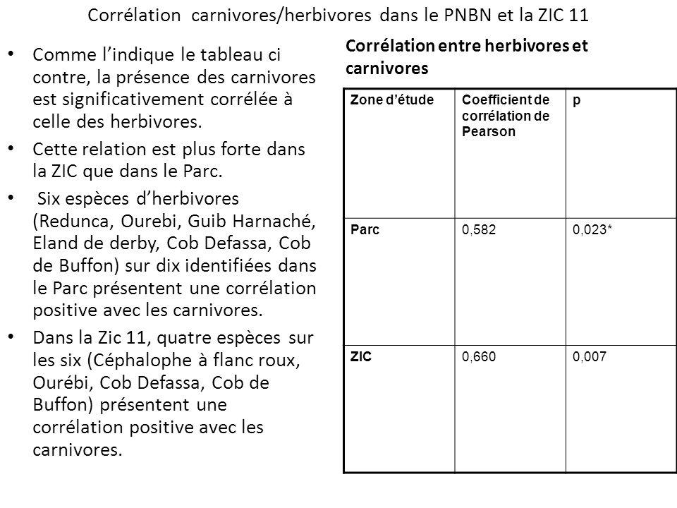 Corrélation carnivores/herbivores dans le PNBN et la ZIC 11 Comme lindique le tableau ci contre, la présence des carnivores est significativement corr