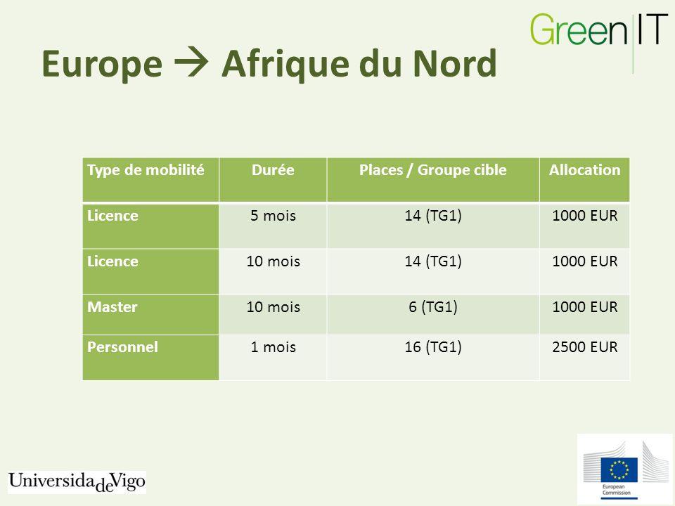 Europe Afrique du Nord Type de mobilitéDuréePlaces / Groupe cibleAllocation Licence5 mois14 (TG1)1000 EUR Licence10 mois14 (TG1)1000 EUR Master10 mois6 (TG1)1000 EUR Personnel1 mois16 (TG1)2500 EUR