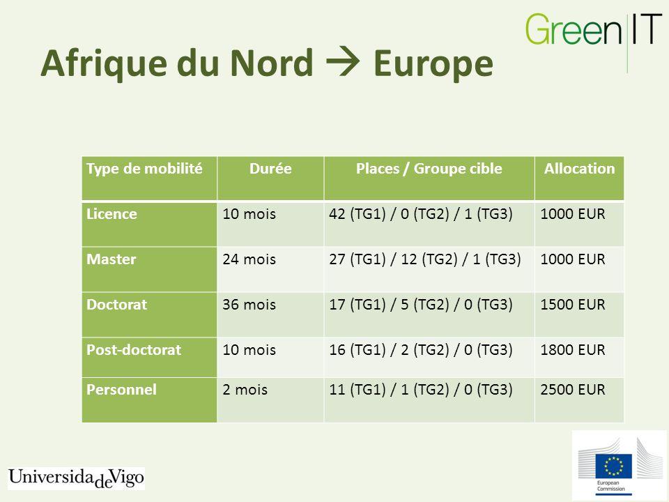 Afrique du Nord Europe Type de mobilitéDuréePlaces / Groupe cibleAllocation Licence10 mois42 (TG1) / 0 (TG2) / 1 (TG3)1000 EUR Master24 mois27 (TG1) / 12 (TG2) / 1 (TG3)1000 EUR Doctorat36 mois17 (TG1) / 5 (TG2) / 0 (TG3)1500 EUR Post-doctorat10 mois16 (TG1) / 2 (TG2) / 0 (TG3)1800 EUR Personnel2 mois11 (TG1) / 1 (TG2) / 0 (TG3)2500 EUR