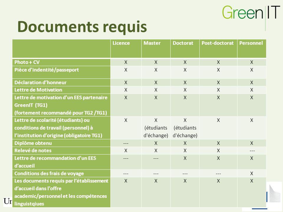 Documents requis LicenceMasterDoctoratPost-doctoratPersonnel Photo + CVXXXXX Pièce dindentité/passeportXXXXX Déclaration dhonneurXXXXX Lettre de Motiv