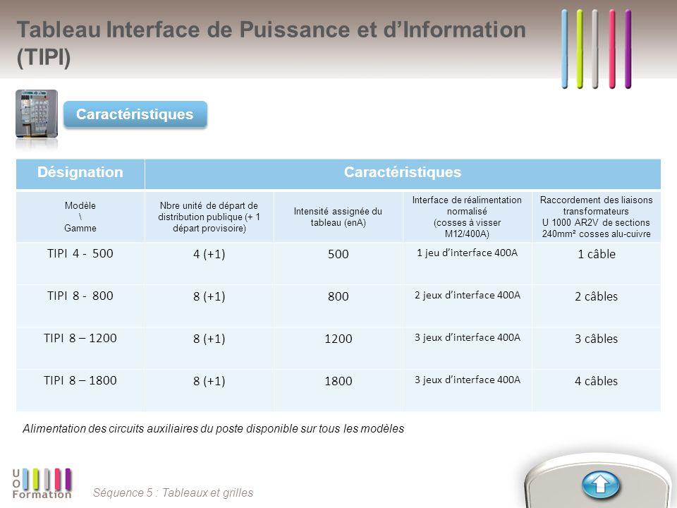 Séquence 5 : Tableaux et grilles Tableau Interface de Puissance et dInformation (TIPI) Caractéristiques DésignationCaractéristiques Modèle \ Gamme Nbr