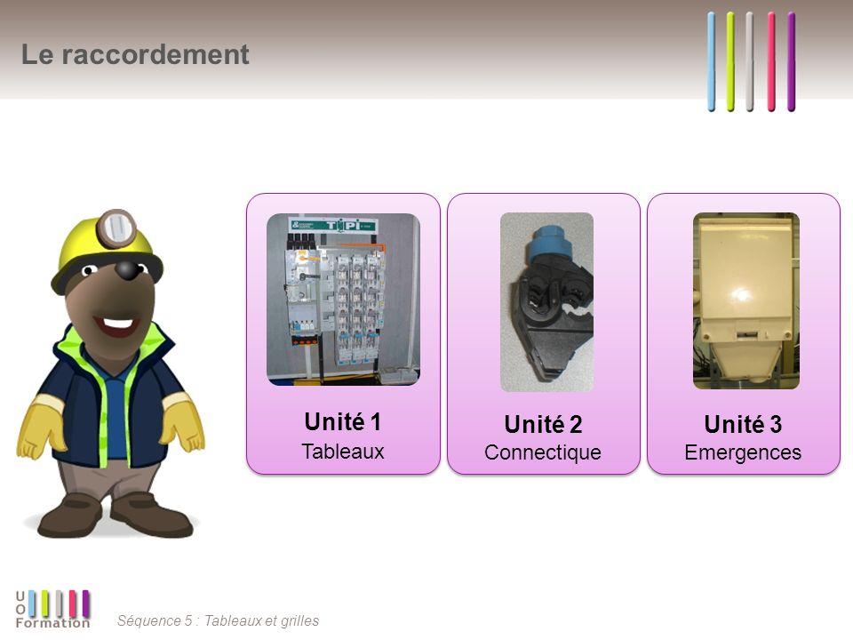 Séquence 5 : Tableaux et grilles Tableaux Unité 1 Différencier les familles de matériels existants sur le réseau et définir leurs caractéristiques.
