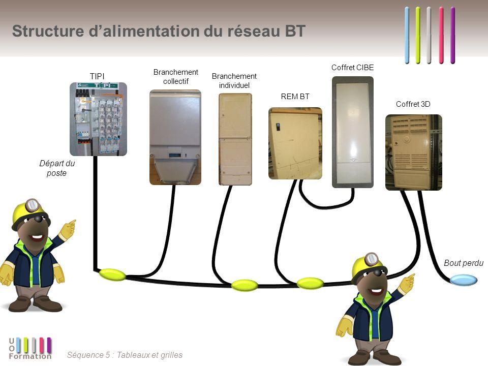Séquence 5 : Tableaux et grilles Structure dalimentation du réseau BT Départ du poste TIPI Branchement collectif Branchement individuel REM BT Coffret