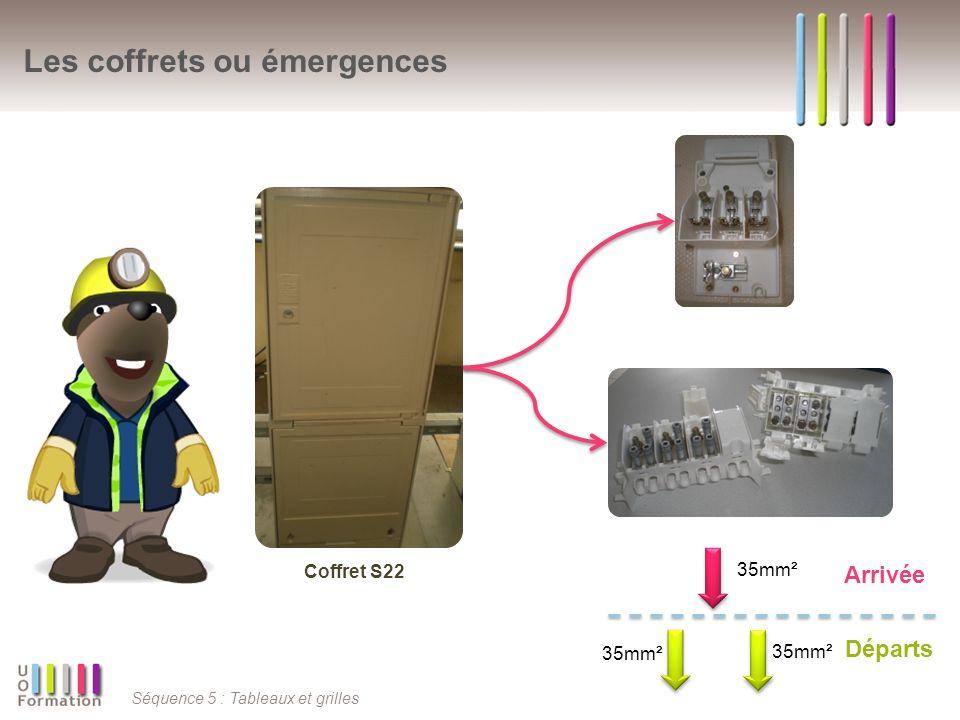 Séquence 5 : Tableaux et grilles Les coffrets ou émergences Coffret S22 35mm² Arrivée Départs