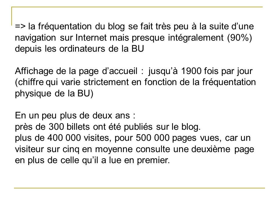=> la fréquentation du blog se fait très peu à la suite dune navigation sur Internet mais presque intégralement (90%) depuis les ordinateurs de la BU