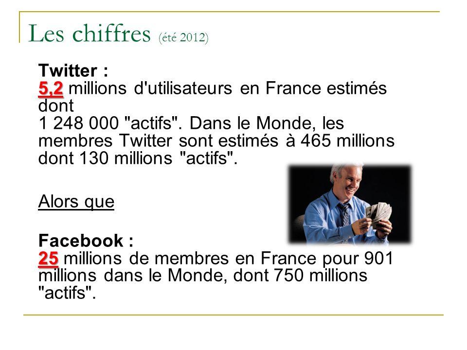 Les chiffres (été 2012) 5,2 Twitter : 5,2 millions d'utilisateurs en France estimés dont 1 248 000