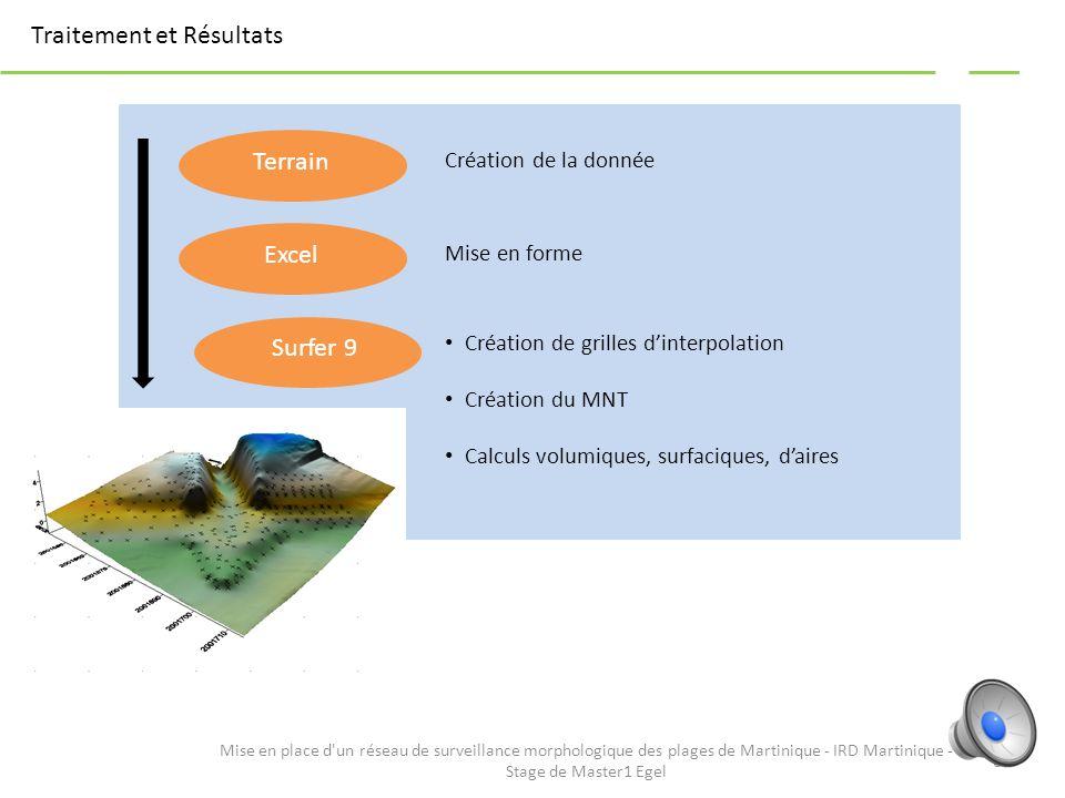 Levé des Modèles Numériques de Terrain Sites géodésiques de Martinique - IGN 5 Mise en place d'un réseau de surveillance morphologique des plages de M