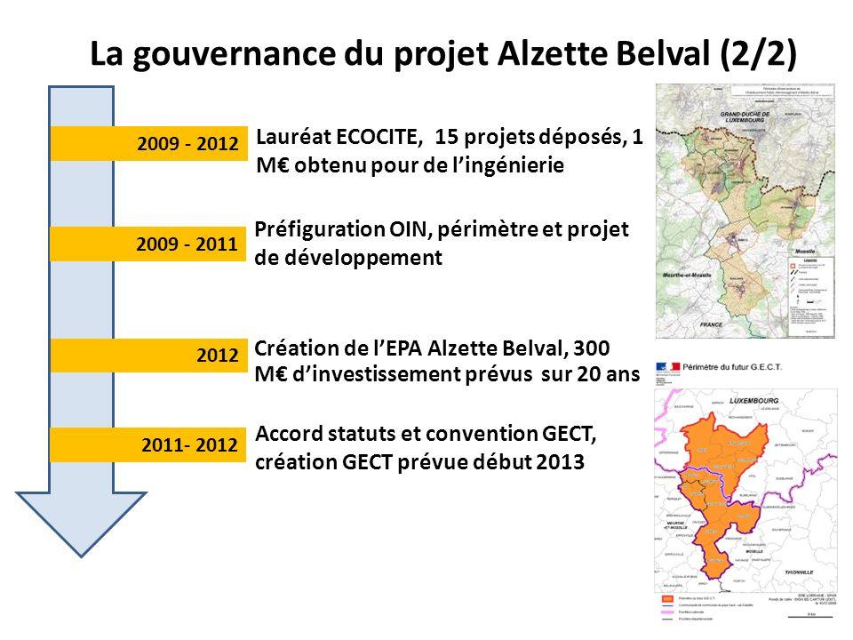 Préfiguration OIN, périmètre et projet de développement Lauréat ECOCITE, 15 projets déposés, 1 M obtenu pour de lingénierie Accord statuts et convention GECT, création GECT prévue début 2013 2009 - 2012 2009 - 2011 2011- 2012 La gouvernance du projet Alzette Belval (2/2) 2012 Création de lEPA Alzette Belval, 300 M dinvestissement prévus sur 20 ans