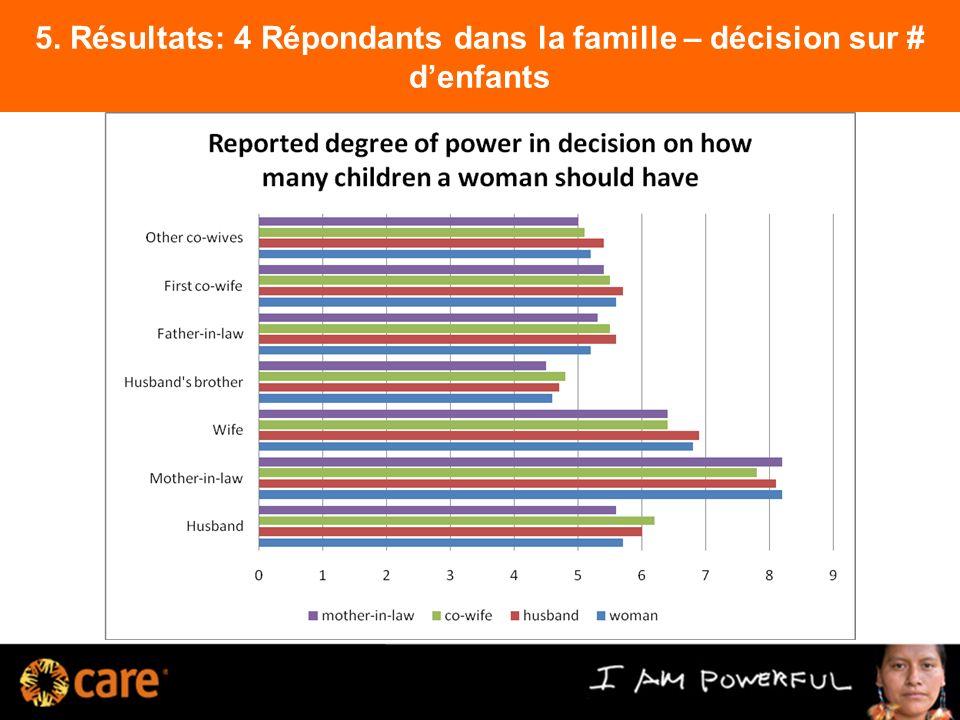 5. Résultats: 4 Répondants dans la famille – décision sur # denfants 10