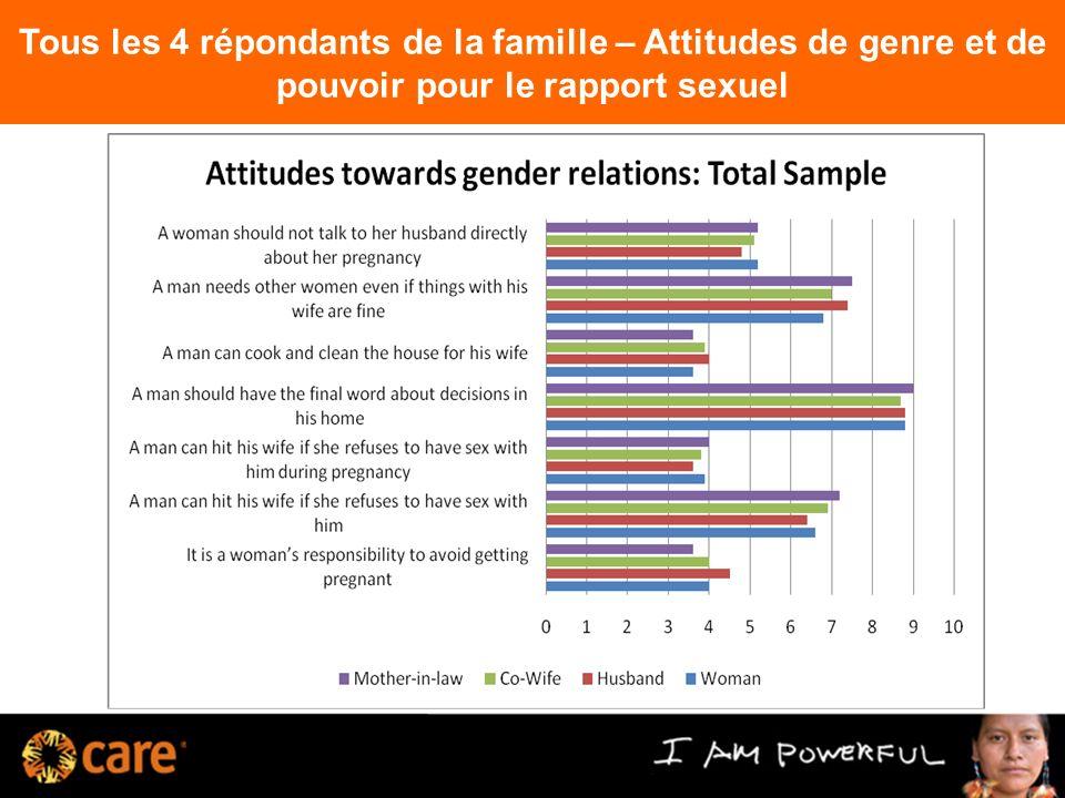 Tous les 4 répondants de la famille – Attitudes de genre et de pouvoir pour le rapport sexuel 11
