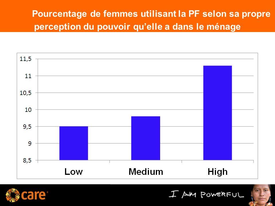 Pourcentage de femmes utilisant la PF selon sa propre perception du pouvoir quelle a dans le ménage 12