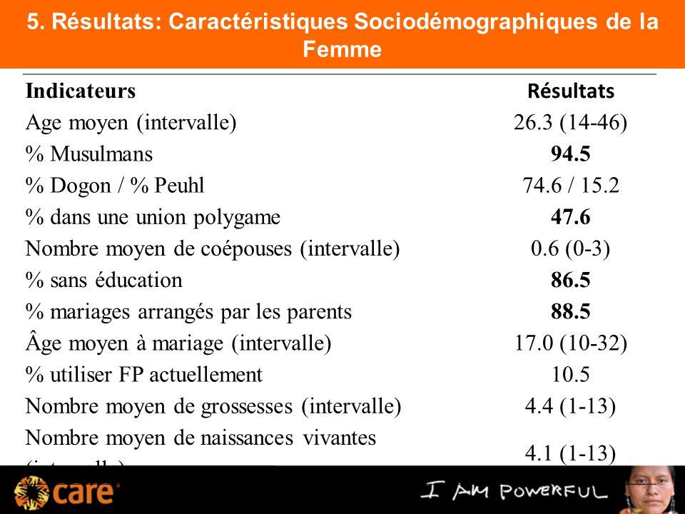 5. Résultats: Caractéristiques Sociodémographiques de la Femme Indicateurs Résultats Age moyen (intervalle)26.3 (14-46) % Musulmans94.5 % Dogon / % Pe