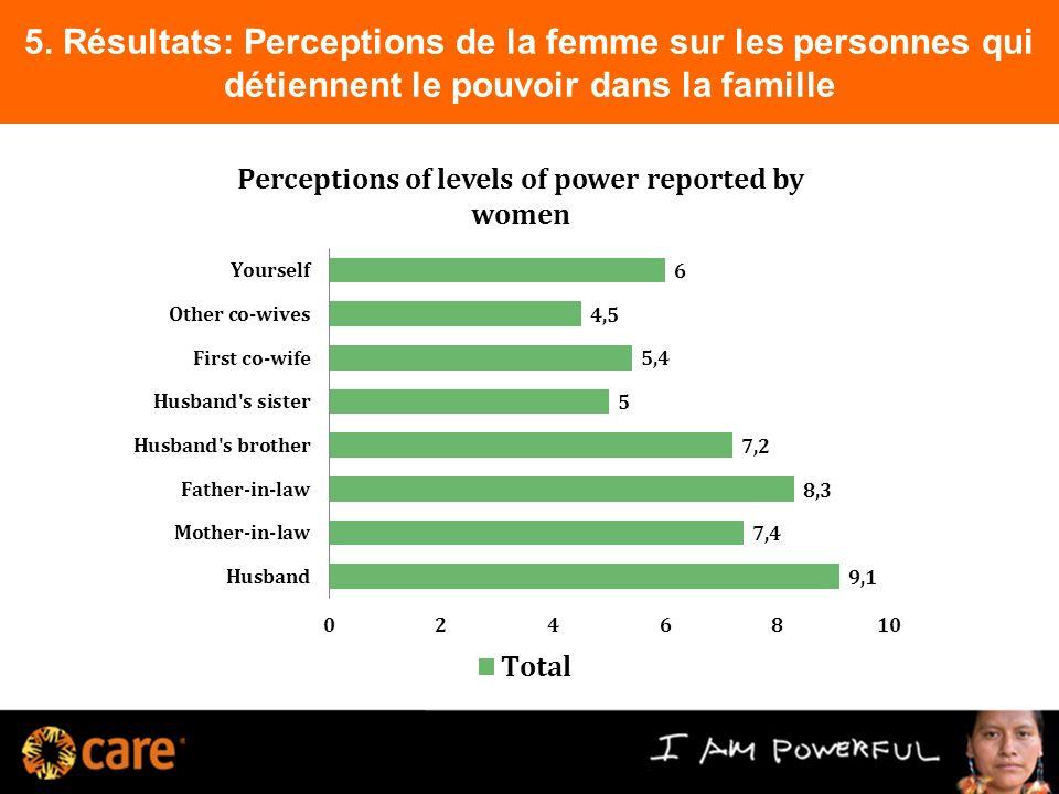 5. Résultats: Perceptions de la femme sur les personnes qui détiennent le pouvoir dans la famille 9