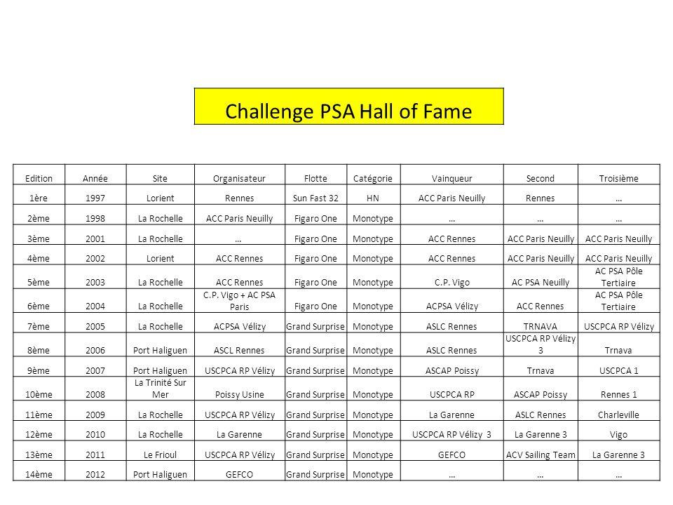 Challenge PSA Hall of Fame EditionAnnéeSiteOrganisateurFlotteCatégorieVainqueurSecondTroisième 1ère1997LorientRennesSun Fast 32HNACC Paris NeuillyRenn
