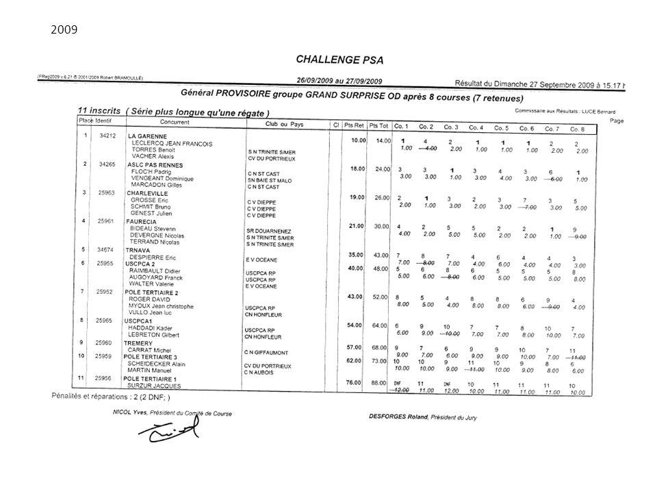 Challenge PSA 2008 Classement Général - Grand-Surprise (14 bateaux) PlacePtsNum.BateauSkipperC1C2C3C4 14.00 1 VELIZY COURSE AU LARGE M.