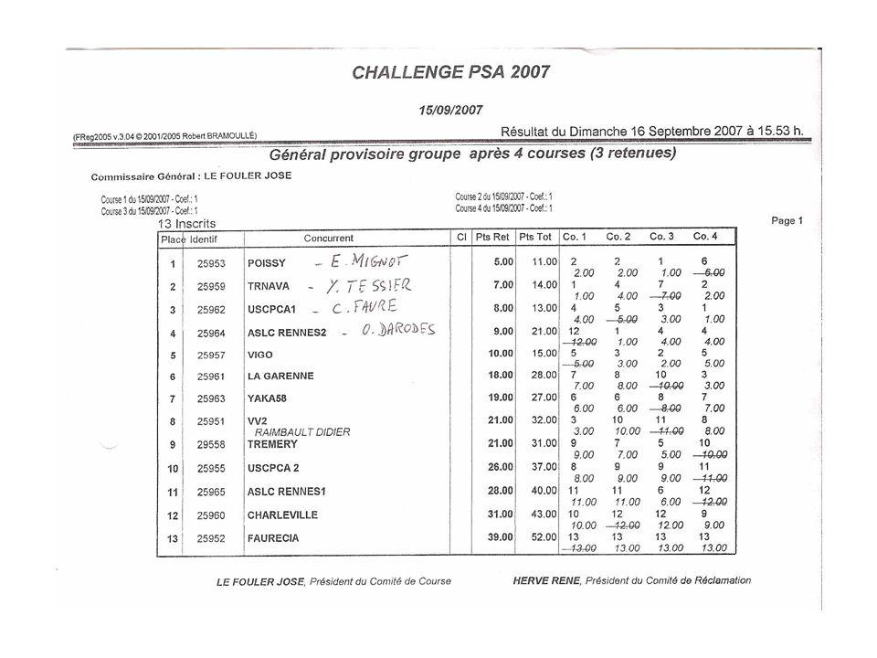 challenge PSA 14/10/2006 au 15/10/2006 mailto:ycq@free.fr Résultat du Jeudi 19 Octobre 2006 à 17.55 h.