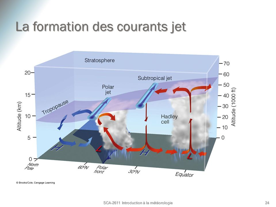 La formation des courants jet SCA-2611 Introduction à la météorologie 24