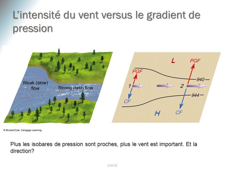 Ch8-32 Lintensité du vent versus le gradient de pression Plus les isobares de pression sont proches, plus le vent est important. Et la direction?