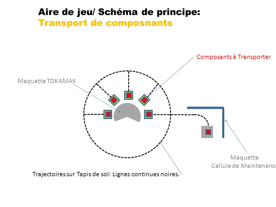 Aire de jeu/ Schéma de principe: Transport de composnants Trajectoires sur Tapis de sol: Lignes continues noires. Maquette TOKAMAK Composants à Transp