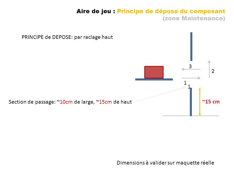 Aire de jeu : Principe de dépose du composant (zone Maintenance) PRINCIPE de DEPOSE: par raclage haut 1 1 2 3 ~15 cm Section de passage: ~10cm de larg