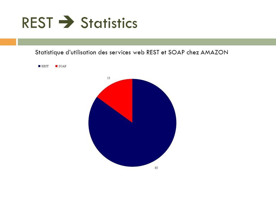 REST Statistics Statistique dutilisation des services web REST et SOAP chez AMAZON