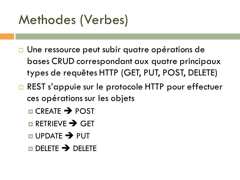 Methodes (Verbes) Une ressource peut subir quatre opérations de bases CRUD correspondant aux quatre principaux types de requêtes HTTP (GET, PUT, POST,