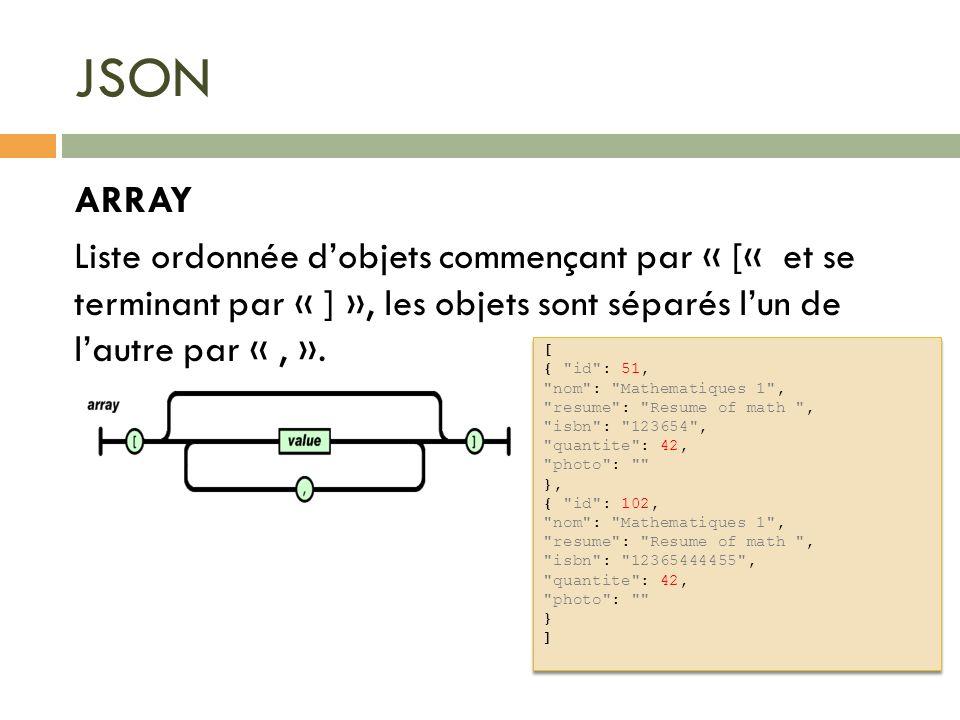 JSON ARRAY Liste ordonnée dobjets commençant par « [« et se terminant par « ] », les objets sont séparés lun de lautre par «, ». [ {