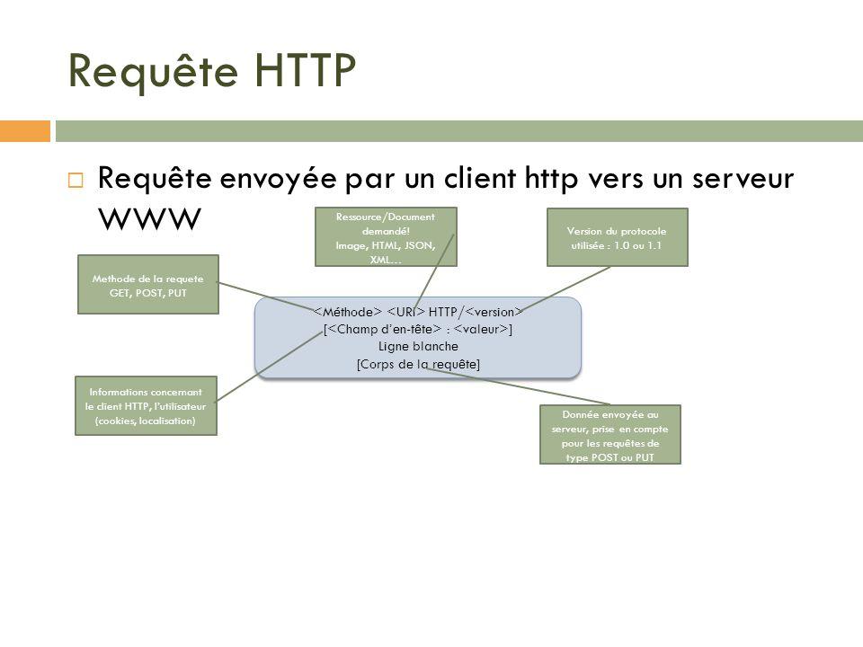 Requête HTTP Requête envoyée par un client http vers un serveur WWW HTTP/ [ : ] Ligne blanche [Corps de la requête] HTTP/ [ : ] Ligne blanche [Corps d