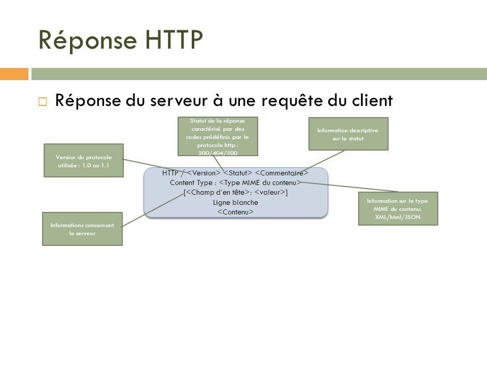 Réponse HTTP Réponse du serveur à une requête du client HTTP / Content Type : [ : ] Ligne blanche HTTP / Content Type : [ : ] Ligne blanche Version du