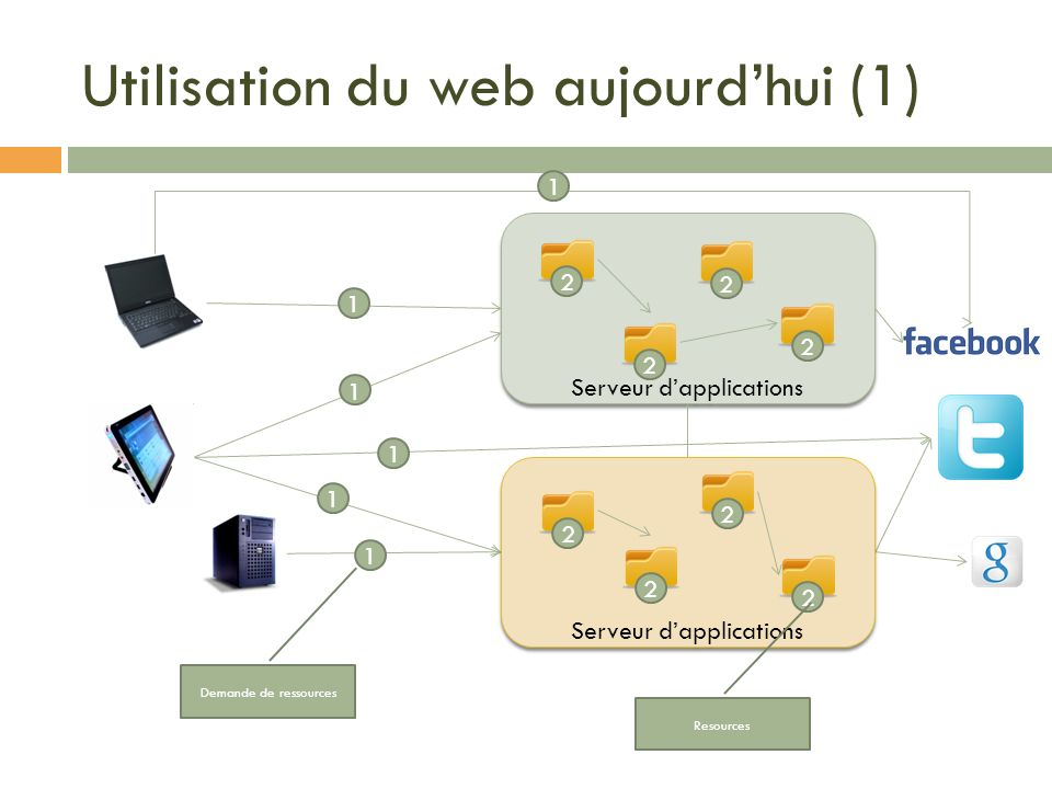 Représentation Une représentation désigne les données échangées entre le client et le serveur pour une ressource: HTTP GET Le serveur renvoie au client létat de la ressource PUT, POST Le client envoie létat dune ressource au serveur Peut être sous différent format : JSON XML XHTML CSV Text/plain …..
