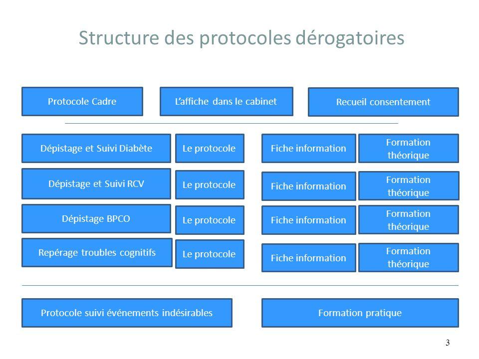 Structure des protocoles dérogatoires 3 Formation pratique Recueil consentement Laffiche dans le cabinetProtocole Cadre Dépistage et Suivi Diabète Dép