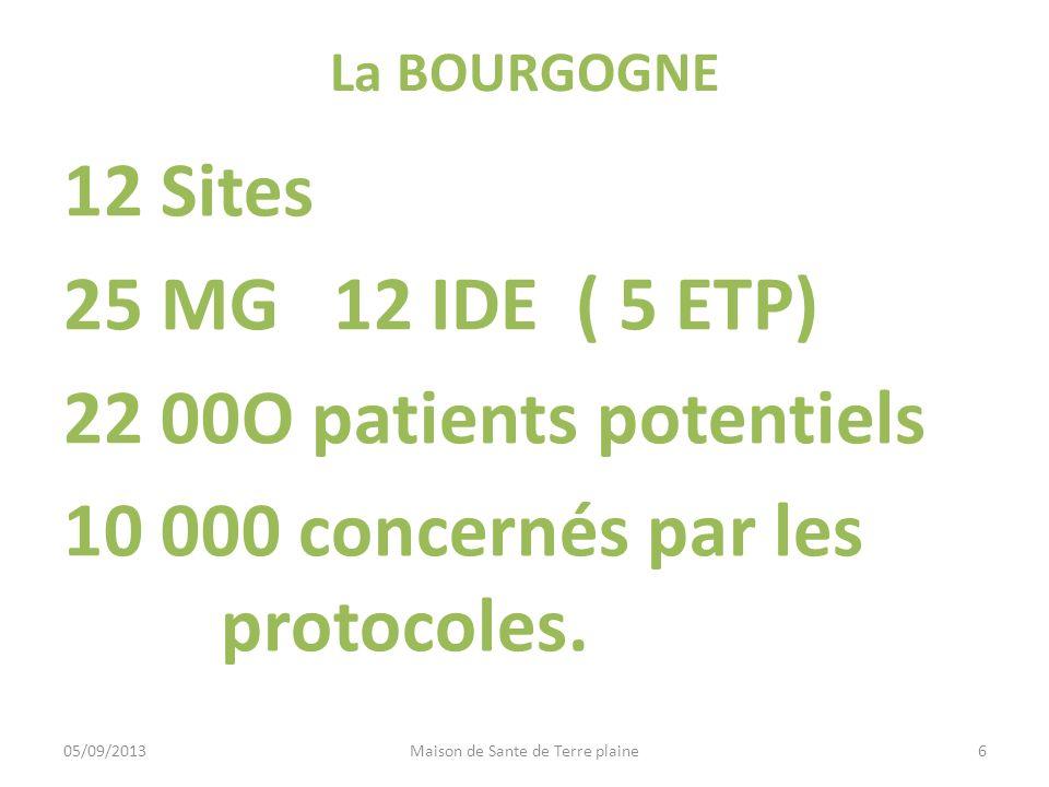 Evolution => protocoles Article 51 Mise en place : janvier 2013 fait suite a une activité débutée en 2008 sans acte dérogatoire 3 MG et 0,6 ETP IDE sur le site Délégation à linfirmière dactions de préventions et de tâches situées en dehors de son décret de compétence.