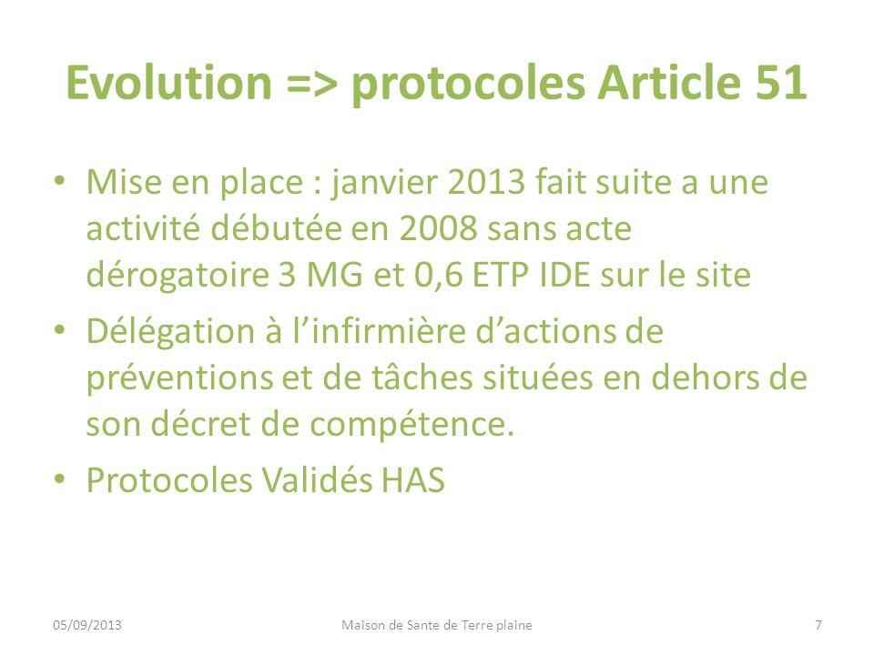 Evolution => protocoles Article 51 Mise en place : janvier 2013 fait suite a une activité débutée en 2008 sans acte dérogatoire 3 MG et 0,6 ETP IDE su