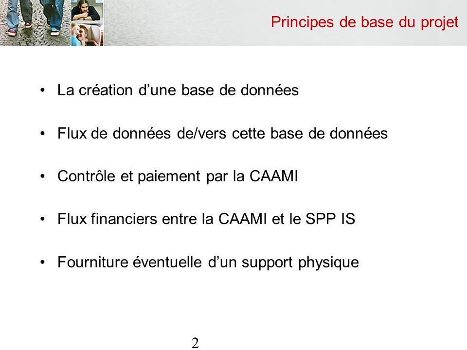 Principes de base du projet La création dune base de données Flux de données de/vers cette base de données Contrôle et paiement par la CAAMI Flux financiers entre la CAAMI et le SPP IS Fourniture éventuelle dun support physique 2