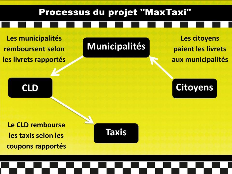 Processus du projet MaxTaxi Municipalités Citoyens Taxis Les municipalités remboursent selon les livrets rapportés Les citoyens paient les livrets aux municipalités Le CLD rembourse les taxis selon les coupons rapportés CLD