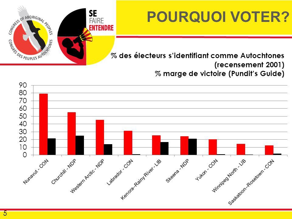 5 POURQUOI VOTER