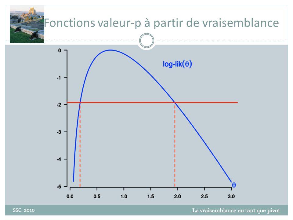 Fonctions valeur-p à partir de vraisemblance La vraisemblance en tant que pivot SSC 2010 0.975 0.025