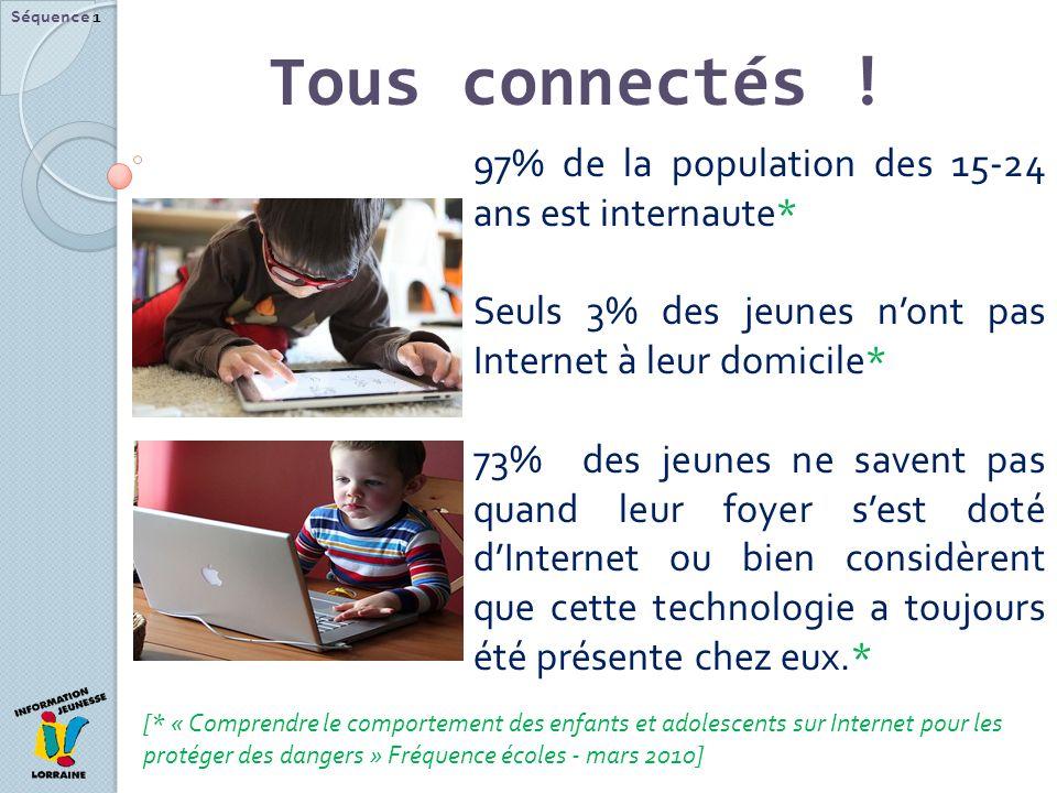 Tous connectés ! Séquence 1 97% de la population des 15-24 ans est internaute* Seuls 3% des jeunes nont pas Internet à leur domicile* 73% des jeunes n