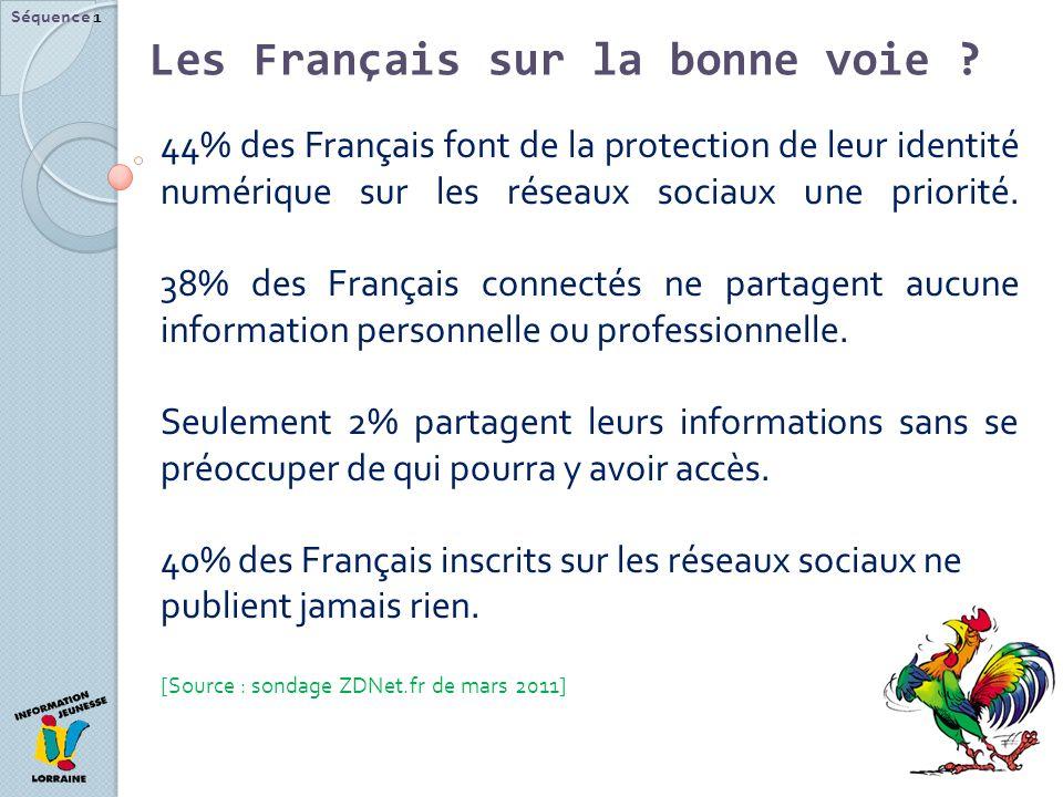 Les Français sur la bonne voie ? Séquence 1 44% des Français font de la protection de leur identité numérique sur les réseaux sociaux une priorité. 38
