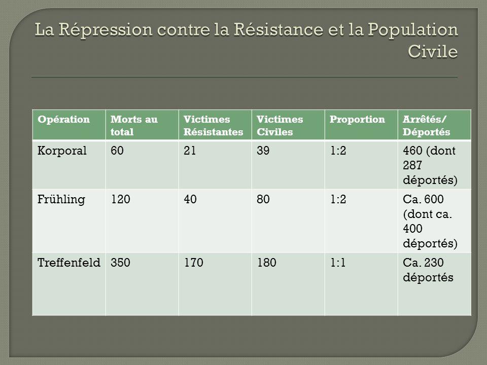 OpérationMorts au total Victimes Résistantes Victimes Civiles ProportionArrêtés/ Déportés Korporal6021391:2460 (dont 287 déportés) Frühling12040801:2Ca.