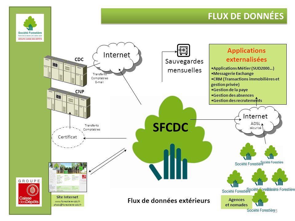13 FLUX DE DONNÉES CDC CNP Transferts Comptables Certificat Internet Transferts Comptables E-mail Applications externalisées Internet ADSL sécurisé In