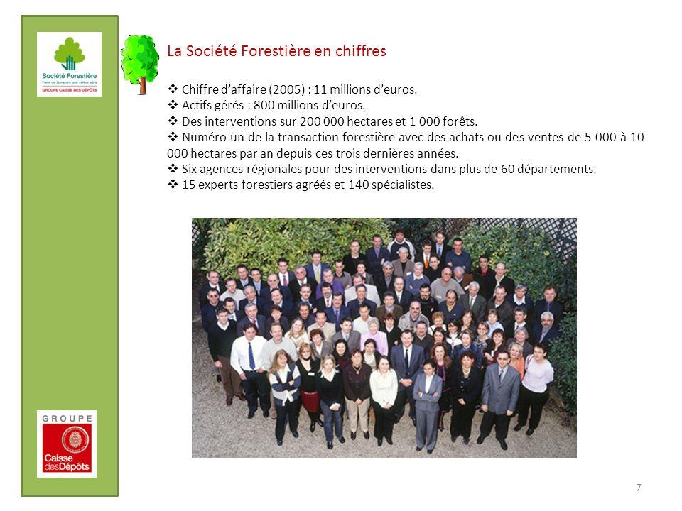 7 La Société Forestière en chiffres Chiffre daffaire (2005) : 11 millions deuros. Actifs gérés : 800 millions deuros. Des interventions sur 200 000 he