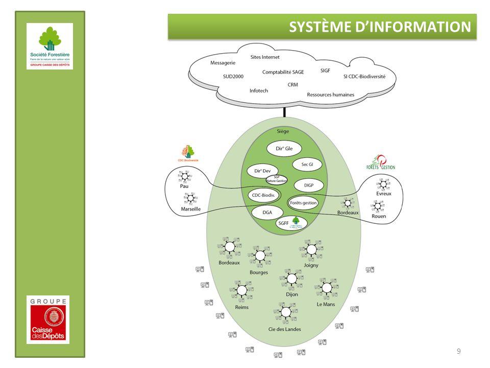 9 SYSTÈME DINFORMATION